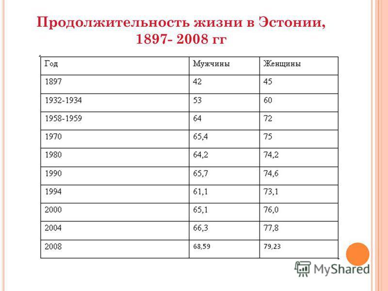 Продолжительность жизни в Эстонии, 1897- 2008 гг