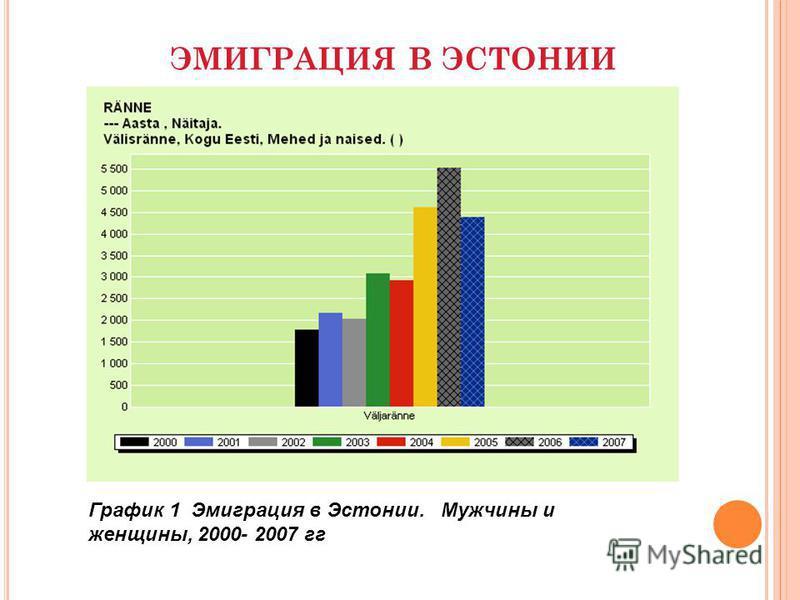 График 1 Эмиграция в Эстонии. Мужчины и женщины, 2000- 2007 гг ЭМИГРАЦИЯ В ЭСТОНИИ
