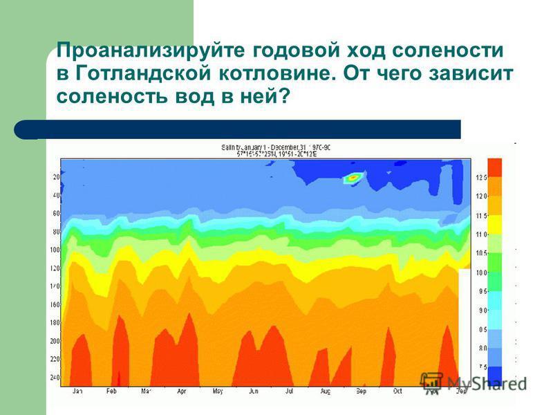 Проанализируйте годовой ход солености в Готландской котловине. От чего зависит соленость вод в ней?