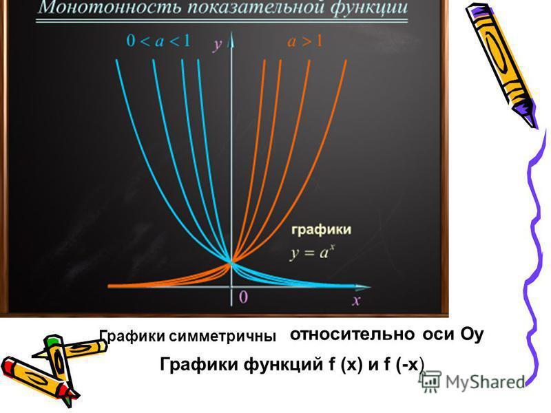 Графики симметричны относительно оси Оу Графики функций f (x) и f (-x)
