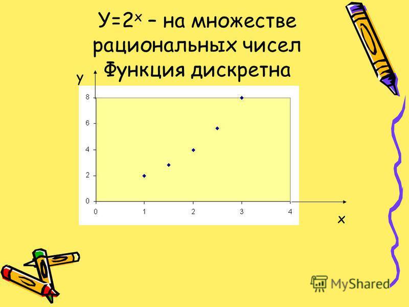 У=2 х – на множестве рациональных чисел Функция дискретна x y