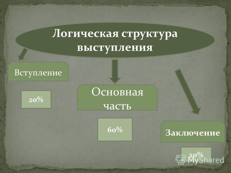 Логическая структура выступления Вступление Основная часть Заключение 20% 60%