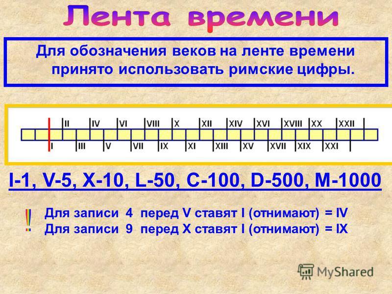 Для обозначения веков на ленте времени принято использовать римские цифры. I-1, V-5, X-10, L-50, C-100, D-500, M-1000 Для записи 4 перед V ставят I (отнимают) = IV Для записи 9 перед X ставят I (отнимают) = IX