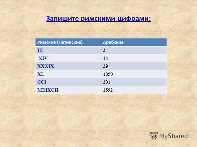 Запишите римскими цифрами: Римские (Латинские)Арабские III3 XIV14 XXXIX39 XL1050 CCI201 MDIXCII1592
