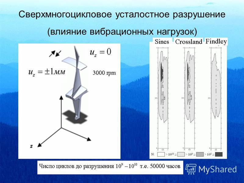Сверхмногоцикловое усталостное разрушение (влияние вибрационных нагрузок)
