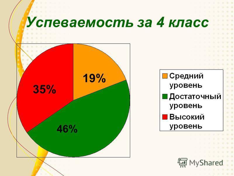 Успеваемость за 4 класс 19% 46% 35%
