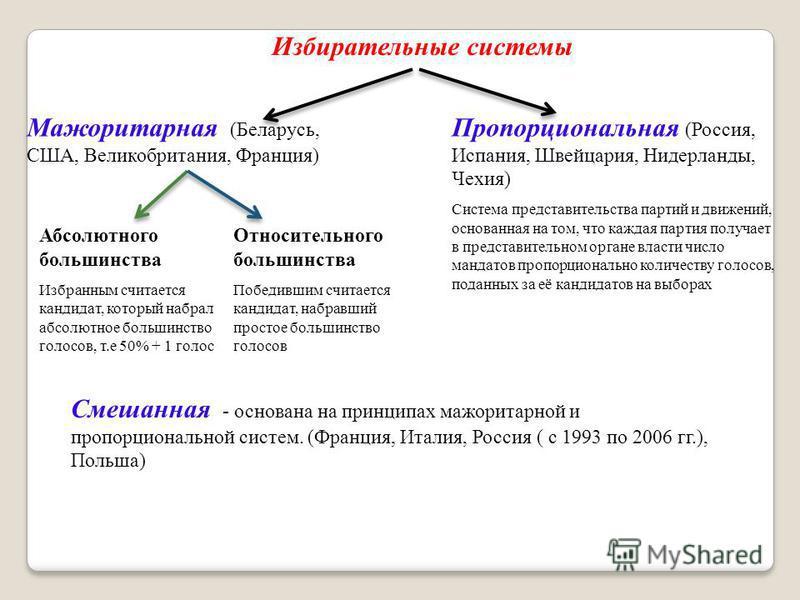 Избирательные системы Мажоритарная (Беларусь, США, Великобритания, Франция) Пропорциональная (Россия, Испания, Швейцария, Нидерланды, Чехия) Система представительства партий и движений, основанная на том, что каждая партия получает в представительном