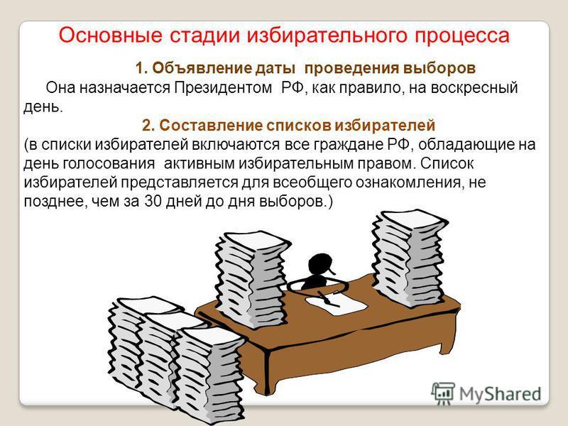Основные стадии избирательного процесса 1. Объявление даты проведения выборов Она назначается Президентом РФ, как правило, на воскресный день. 2. Составление списков избирателей (в списки избирателей включаются все граждане РФ, обладающие на день гол