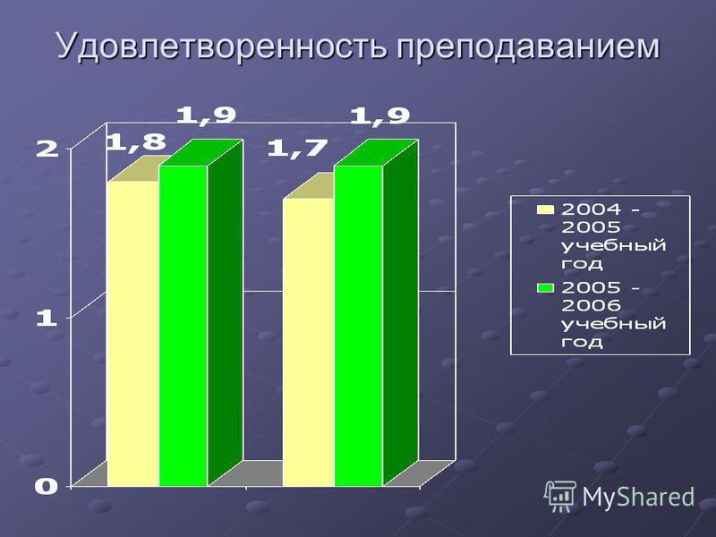 Качество знаний Качество знаний 2004 – 2005 учебный год 2005 – 2006 учебный год