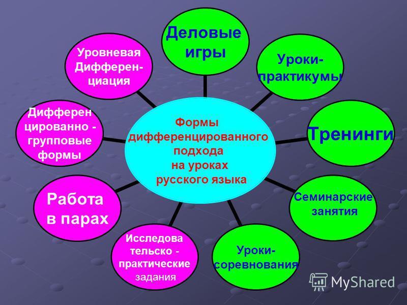 Развитие личности на уроках языка Развитие личности на уроках русского языка Система знаний, Индивидуальные способности умений, навыков и субъективный опыт ребенка Личностно-ориентированный подход в обучения Личностно-ориентированный подход в обучени