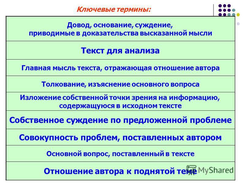 Ключевые термины: Аргумент Исходный текст Авторская идея Комментарий проблемы Коммуникативный замысел Мнение Проблематика текста Проблема исходного текста Авторская позиция Довод, основание, суждение, приводимые в доказательства высказанной мысли Тек