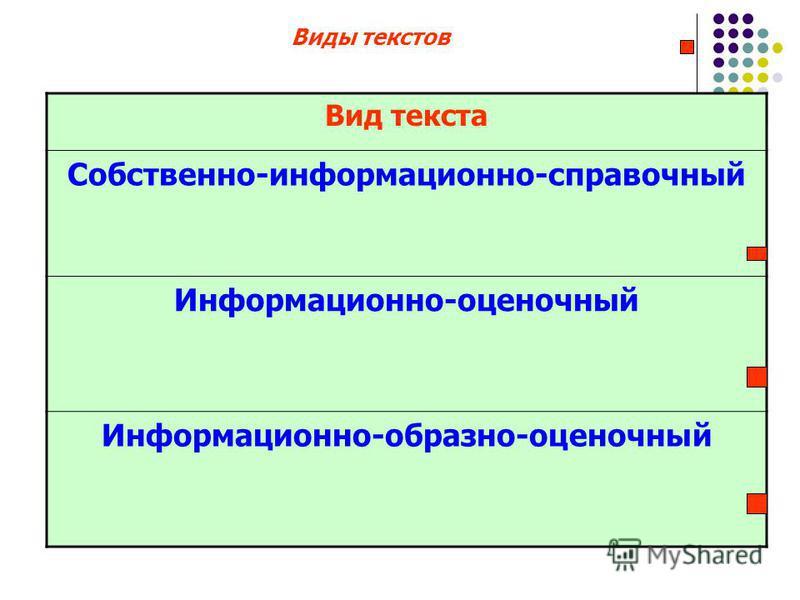 Виды текстов Вид текста Собственно-информационно-справочный Информационно-оценочный Информационно-образно-оценочный