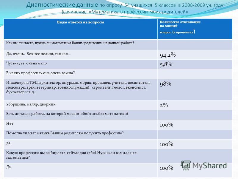 Диагностические данные по опросу 54 учащихся 5 классов в 2008-2009 уч. году (сочинение «Математика в профессии моих родителей» Виды ответов на вопросы Количество отвечающих на данный вопрос (в процентах ) Как вы считаете, нужна ли математика Вашим ро