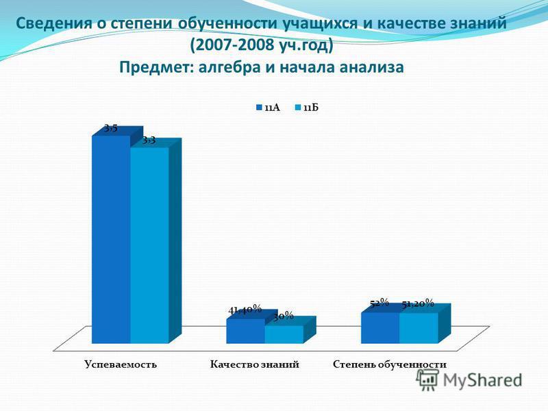 Сведения о степени обученности учащихся и качестве знаний (2007-2008 уч.год) Предмет: алгебра и начала анализа