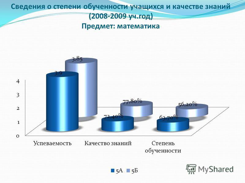 Сведения о степени обученности учащихся и качестве знаний (2008-2009 уч.год) Предмет: математика