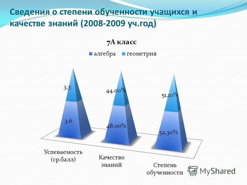 Сведения о степени обученности учащихся и качестве знаний (2008-2009 уч.год)