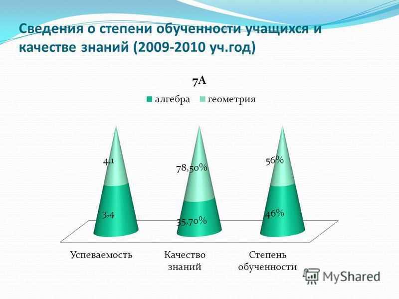 Сведения о степени обученности учащихся и качестве знаний (2009-2010 уч.год)