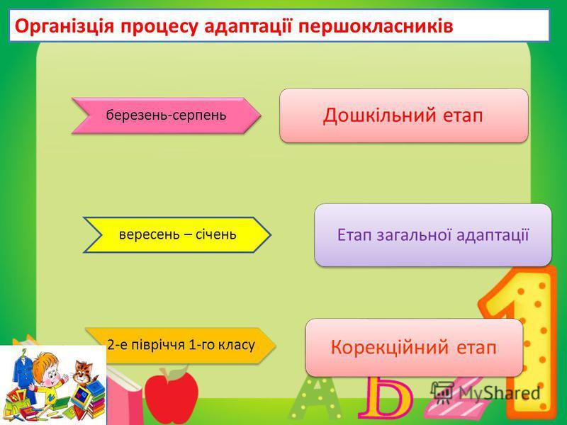 Корекційний етап Дошкільний етап Етап загальної адаптації березень-серпень вересень – січень 2-е півріччя 1-го класу Організція процесу адаптації першокласників