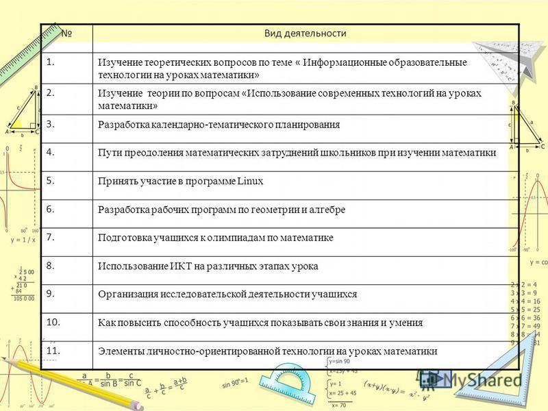 Вид деятельности 1. Изучение теоретических вопросов по теме « Информационные образовательные технологии на уроках математики » 2. Изучение теории по вопросам « Использование современных технологий на уроках математики » 3. Разработка календарно-темат