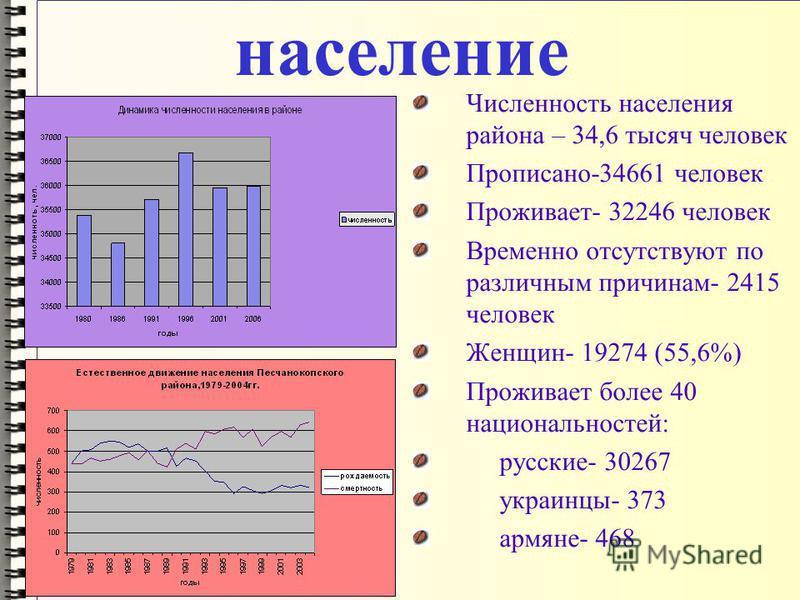 население Численность населения района – 34,6 тысяч человек Прописано-34661 человек Проживает- 32246 человек Временно отсутствуют по различным причинам- 2415 человек Женщин- 19274 (55,6%) Проживает более 40 национальностей: русские- 30267 украинцы- 3