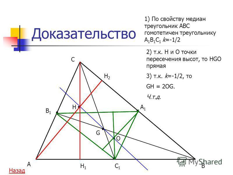 Доказательство A C BH1H1 B1B1 A1A1 C1C1 H H2H2 O G 1) По свойству медиан треугольник ABC гомотетичен треугольнику A 1 B 1 C 1 k=-1/2 2) т.к. H и O точки пересечения высот, то HGO прямая 3) т.к. k=-1/2, то GH = 2OG. Ч.т.д. Назад