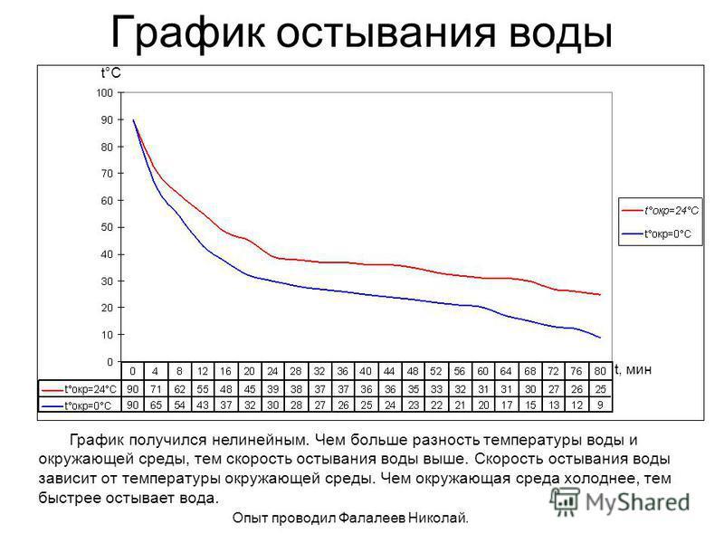 График остывания воды t, мин t°Ct°C График получился нелинейным. Чем больше разность температуры воды и окружающей среды, тем скорость остывания воды выше. Скорость остывания воды зависит от температуры окружающей среды. Чем окружающая среда холоднее