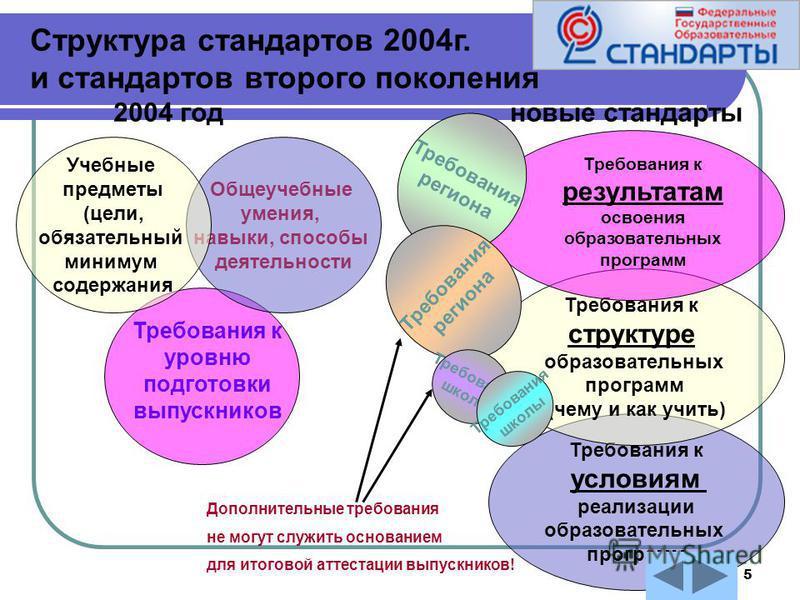 5 Структура стандартов 2004 г. и стандартов второго поколения 2004 год новые стандарты Требования к уровню подготовки выпускников Общеучебные умения, навыки, способы деятельности Учебные предметы (цели, обязательный минимум содержания Требования к ус