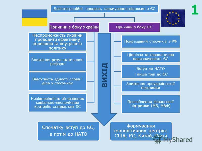 Дезінтеграційні процеси, гальмування відносин з ЄС Причини з боку України Неспроможність України проводити ефективну зовнішню та внутрішню політику Зниження результативності реформ Відсутність єдності слова і діла у стосунках Невідповідність вітчизня