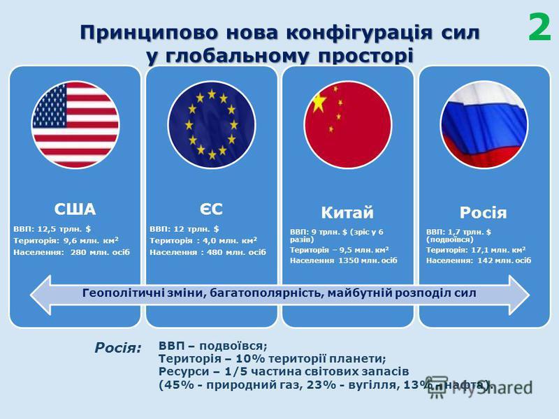 Принципово нова конфігурація сил у глобальному просторі США ВВП: 12,5 трлн. $ Територія: 9,6 млн. км 2 Населення: 280 млн. осіб ЄС ВВП: 12 трлн. $ Територія : 4,0 млн. км 2 Населення : 480 млн. осіб Китай ВВП: 9 трлн. $ (зріс у 6 разів) Територія – 9