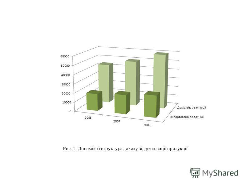 Рис. 1. Динаміка і структура доходу від реалізації продукції