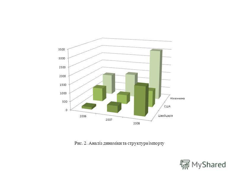 Рис. 2. Аналіз динаміки та структура імпорту