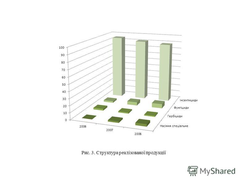 Рис. 3. Структура реалізованої продукції