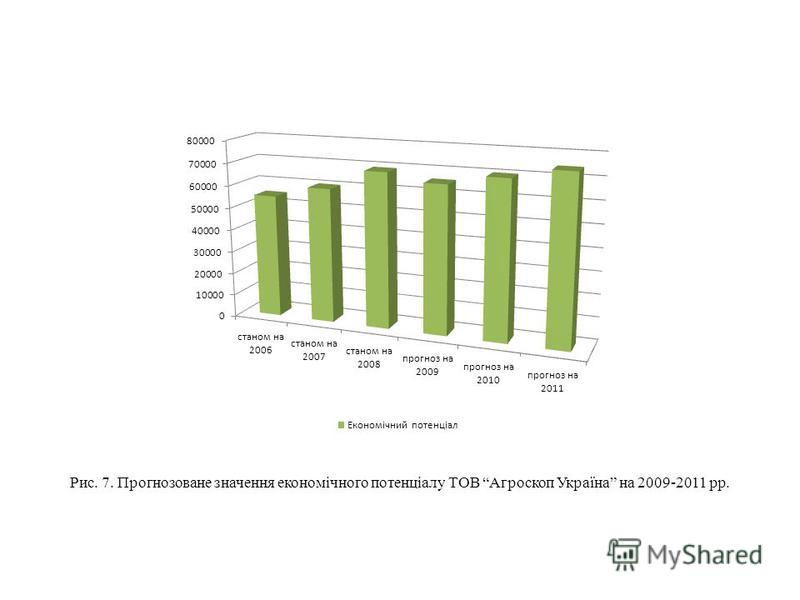 Рис. 7. Прогнозоване значення економічного потенціалу ТОВ Агроскоп Україна на 2009-2011 рр.