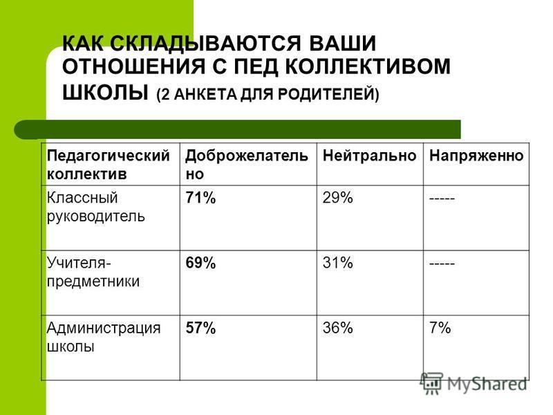 КАК СКЛАДЫВАЮТСЯ ВАШИ ОТНОШЕНИЯ С ПЕД КОЛЛЕКТИВОМ ШКОЛЫ (2 АНКЕТА ДЛЯ РОДИТЕЛЕЙ) Педагогический коллектив Доброжелатель но Нейтрально Напряженно Классный руководитель 71%29%----- Учителя- предметники 69%31%----- Администрация школы 57%36%7%