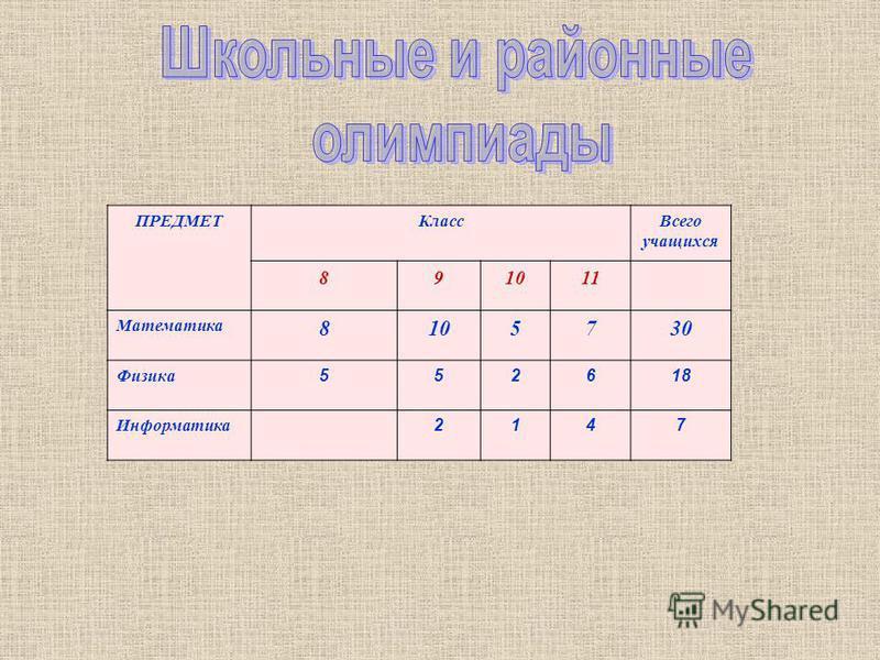 ПРЕДМЕТКласс Всего учащихся 891011 Математика 8105730 Физика 552618 Информатика 2147