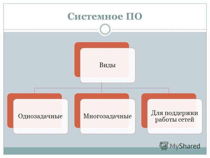 Системное ПО Виды ОднозадачныеМногозадачные Для поддержки работы сетей
