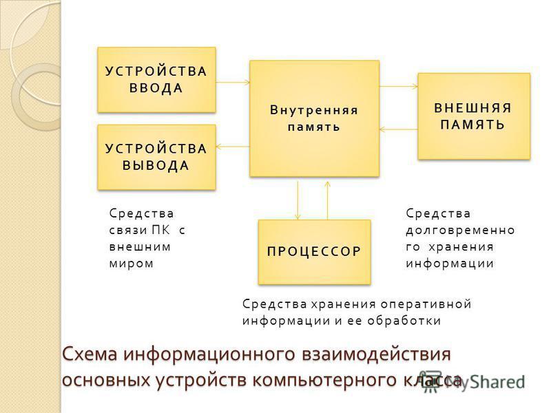 Схема информационного взаимодействия основных устройств компьютерного класса УСТРОЙСТВА ВВОДА Внутренняя память УСТРОЙСТВА ВЫВОДА ВНЕШНЯЯ ПАМЯТЬ ПРОЦЕССОР Средства связи ПК с внешним миром Средства хранения оперативной информации и ее обработки Средс