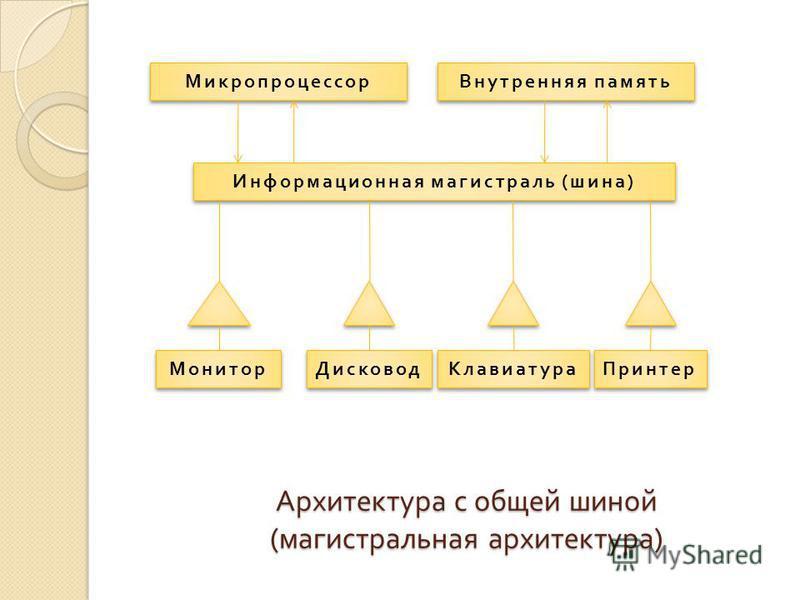 Архитектура с общей шиной ( магистральная архитектура ) Микропроцессор Внутренняя память Информационная магистраль ( шина ) Монитор Дисковод Клавиатура Принтер