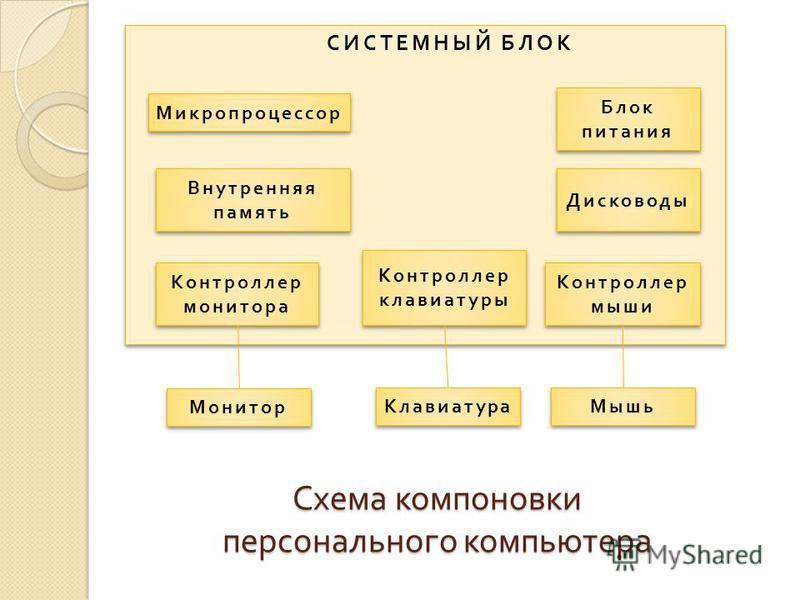 Схема компоновки персонального