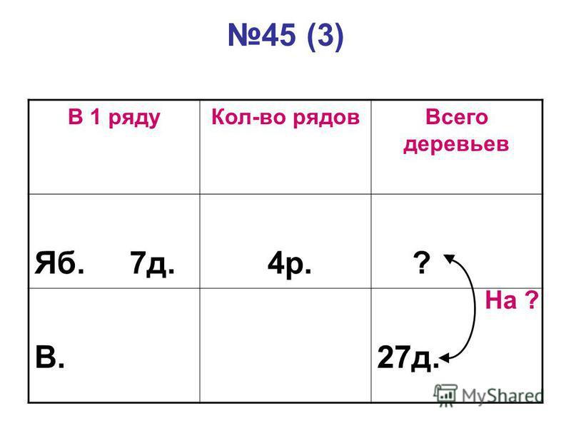 45 (3) В 1 рядуКол-во рядовВсего деревьев Яб. 7д. 4р. ? В.27д. На ?