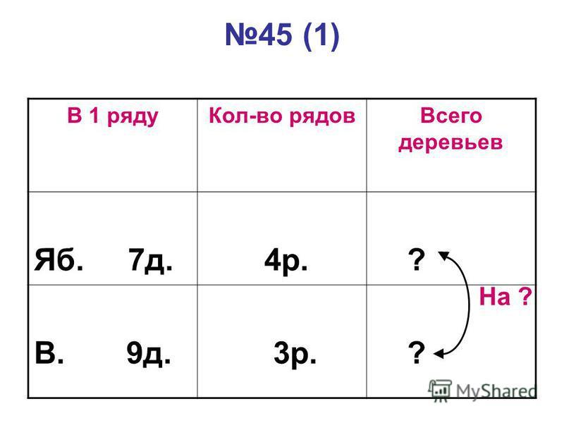 45 (1) В 1 рядуКол-во рядовВсего деревьев Яб. 7д. 4р. ? В. 9д. 3р. ? На ?