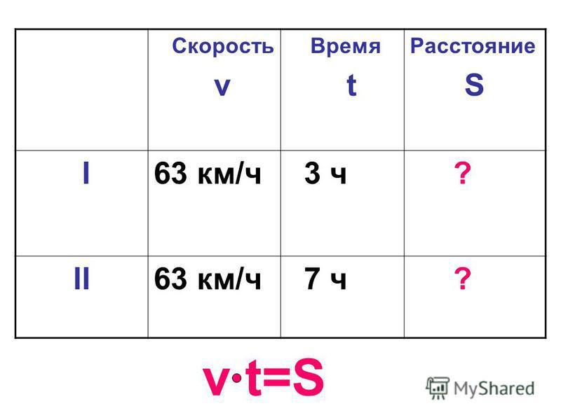 Скорость v Время t Расстояние S I63 км/ч 3 ч ? II63 км/ч 7 ч ? v t=S