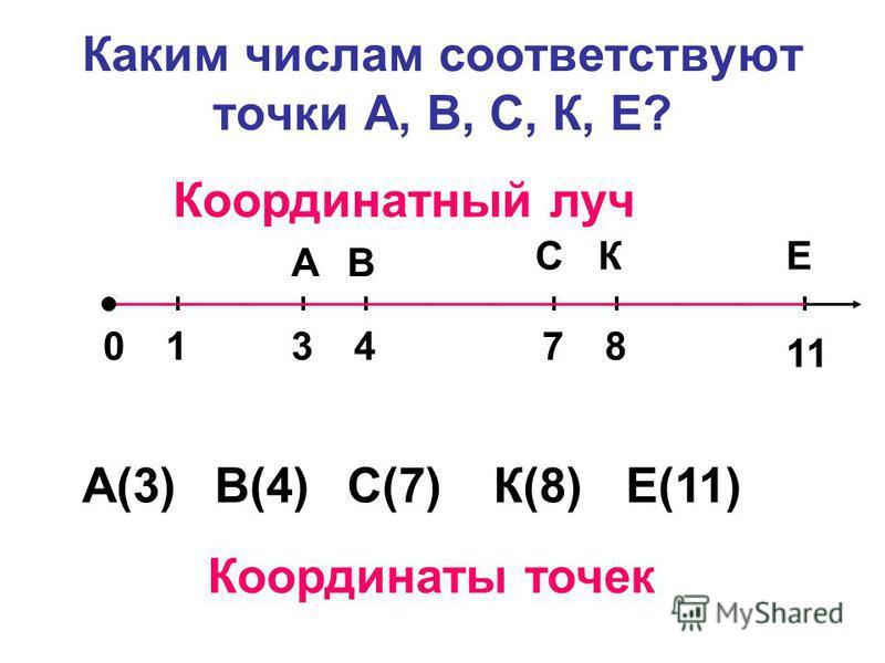 Каким числам соответствуют точки А, В, С, К, Е? 01 ЕКС ВА 3478 11 А(3)В(4)С(7)К(8)Е(11) Координаты точек Координатный луч