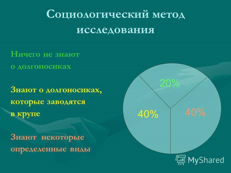 Социологический метод исследования Ничего не знают о долгоносиках Знают о долгоносиках, которые заводятся в крупе Знают некоторые определенные виды 20% 40%