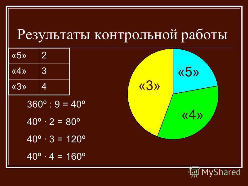 Результаты контрольной работы «5» «3» «4» «5»2 «4»3 «3»4 360º : 9 = 40º 40º · 2 = 80º 40º · 3 = 120º 40º · 4 = 160º