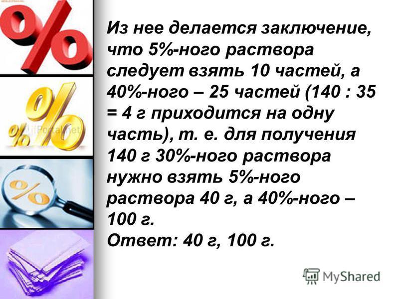 Из нее делается заключение, что 5%-ного раствора следует взять 10 частей, а 40%-ного – 25 частей (140 : 35 = 4 г приходится на одну часть), т. е. для получения 140 г 30%-ного раствора нужно взять 5%-ного раствора 40 г, а 40%-ного – 100 г. Ответ: 40 г