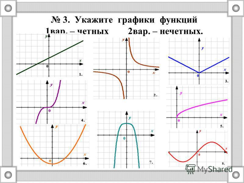 3. Укажите графики функций 1 вар. – четных 2 вар. – нечетных.
