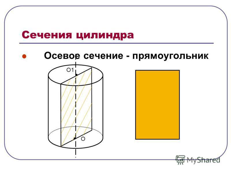 Сечения цилиндра Осевое сечение - прямоугольник О О1О1