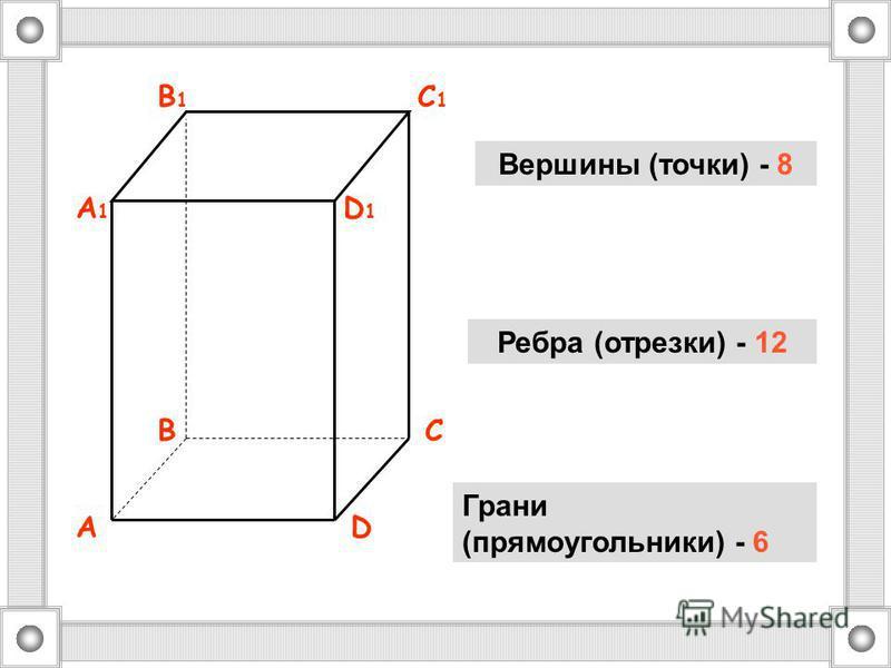 AD BC A1A1 D1D1 B1B1 C1C1 Вершины (точки) - 8 Ребра (отрезки) - 12 Грани (прямоугольники) - 6