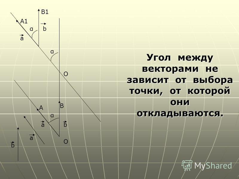 Угол между векторами не зависит от выбора точки, от которой они откладываются. О О b a a A B b α α b a α B1 A1